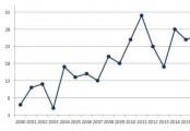 가축전염병 대응 진단 기술 특허출원 증가