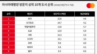 [크기변환][이미지자료] 작년 서울 찾은 해외 방문객 1130만 명…아태 지역 도시 중 5위.jpg