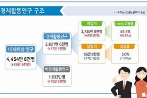 """문재인 대통령 """"최고의 민생은 일자리"""""""