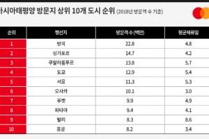 서울 찾은 외국인 관광객, 며칠이나 머물까?