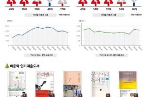 일본 문학보다 한국 문학