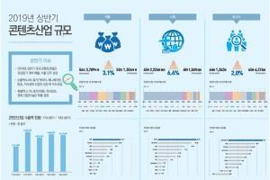 잘 나가는 韓 콘텐츠산업... '만화·지식정보·영화' 성장세 뚜렷 [데일리 콘텐츠]