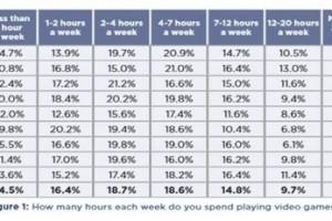 빈지 플레이·모바일 비디오 게임 비중 커진다