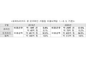 [창간11주년-디지털 대전환] 코로나 \'집콕\' 길어지자 온라인 문화활동 2배 증가